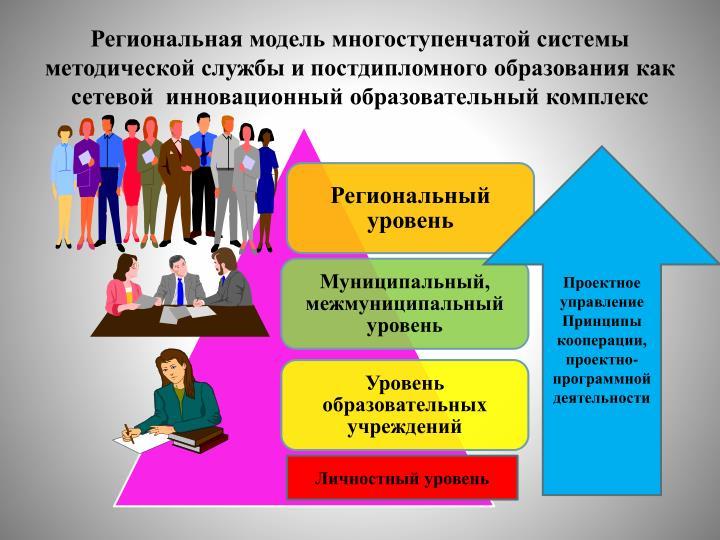 Региональная модель многоступенчатой системы методической службы и