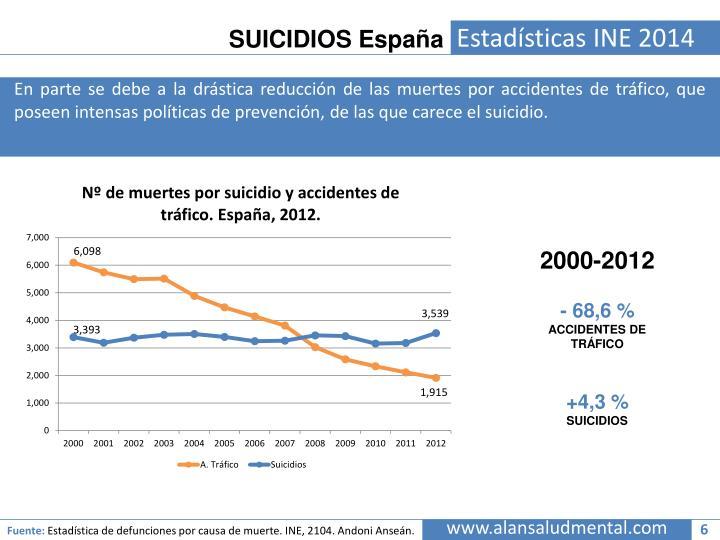 SUICIDIOS España