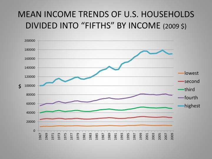 Mean income trends of u s households divided into fifths by income 2009