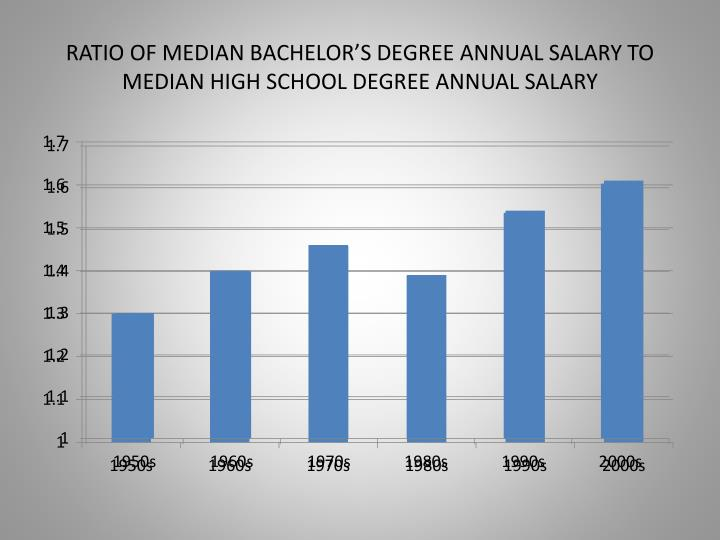 RATIO OF MEDIAN BACHELOR'S DEGREE ANNUAL SALARY TO MEDIAN HIGH SCHOOL DEGREE ANNUAL SALARY