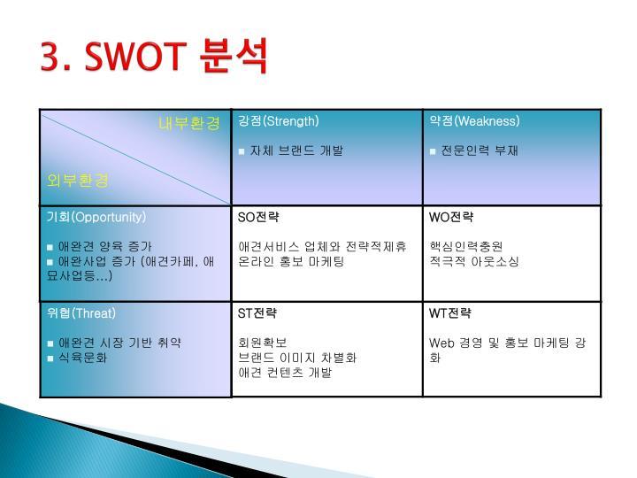 3. SWOT