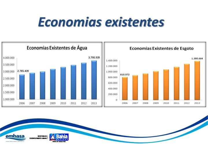 Economias existentes