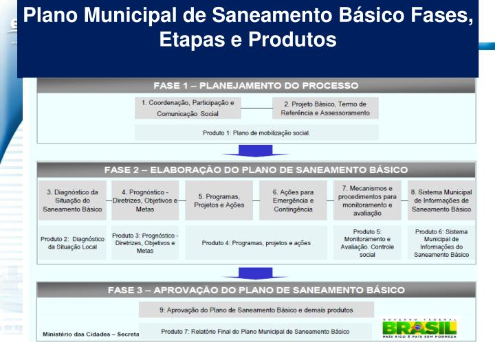 Plano Municipal de Saneamento Básico Fases, Etapas e Produtos