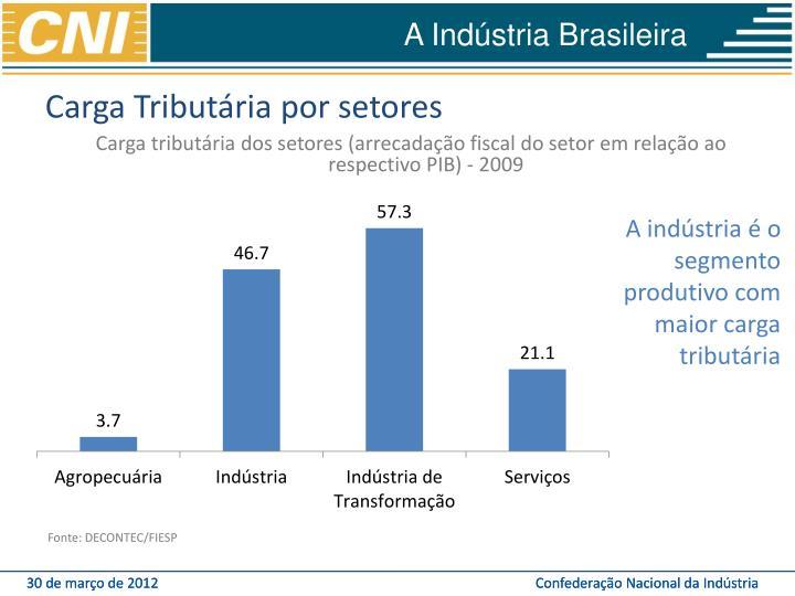 Carga Tributária por setores