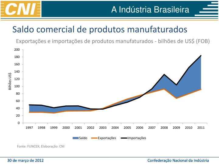 Saldo comercial de produtos manufaturados