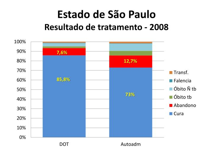 Estado de São Paulo