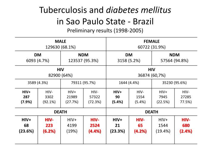 Tuberculosis and