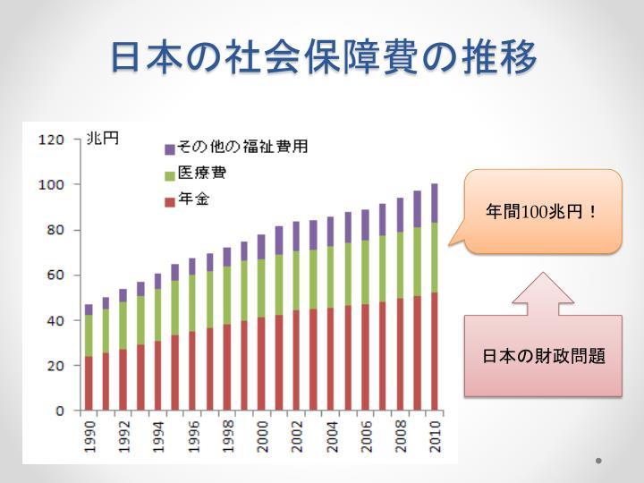 日本の社会保障費の推移