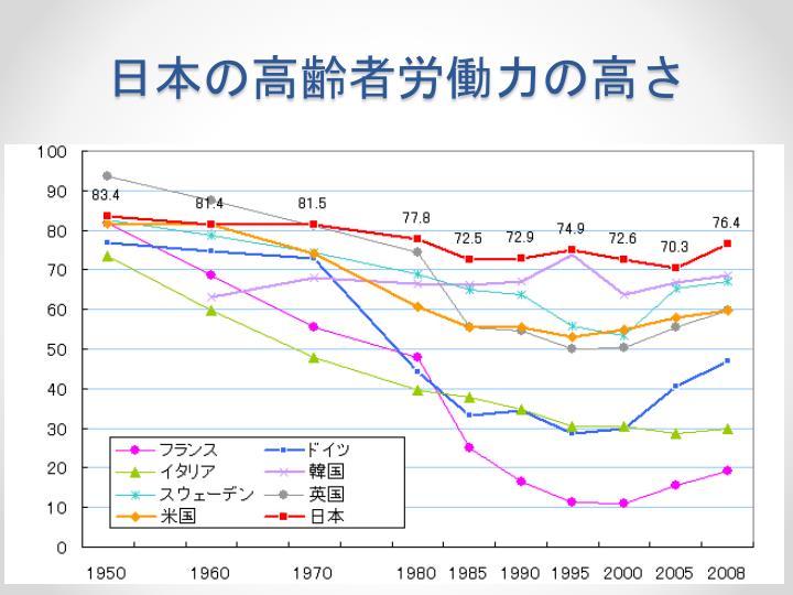 日本の高齢者労働力の高さ