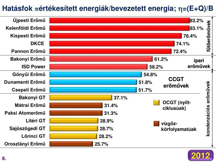 Hatásfok =értékesített energiák/bevezetett energia