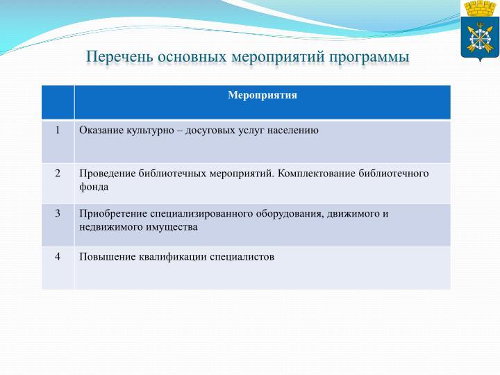 Перечень основных мероприятий программы