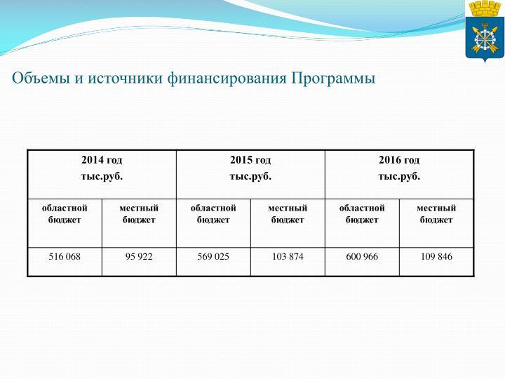 Объемы и источники финансирования Программы