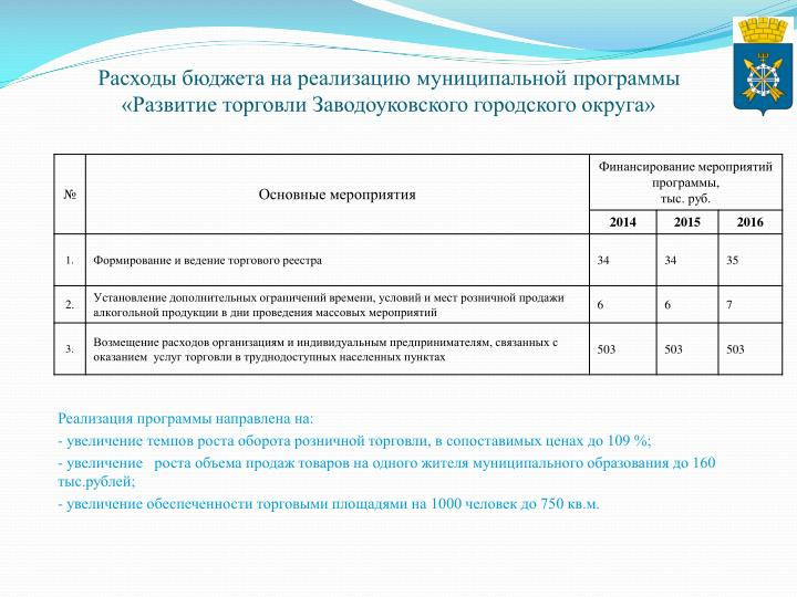 Расходы бюджета на реализацию муниципальной программы «Развитие торговли Заводоуковского городского округа»