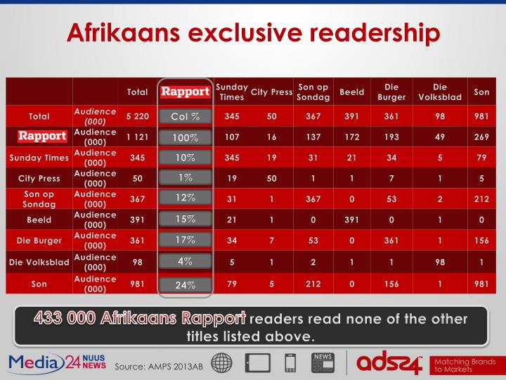 Afrikaans exclusive readership