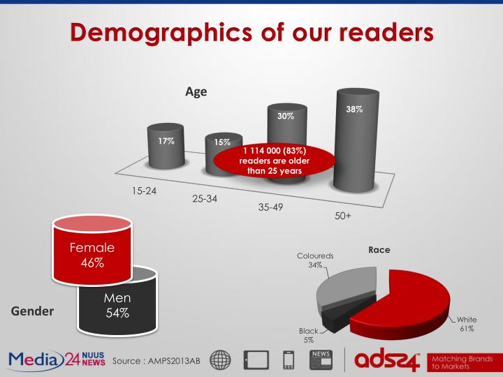 Demographics of our