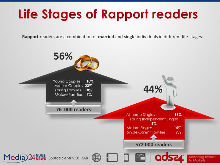 Life Stages of Rapport