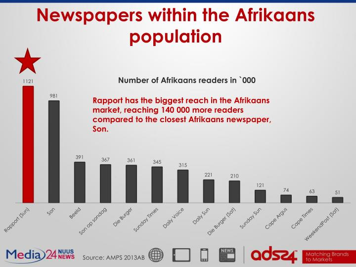 Newspapers within the Afrikaans