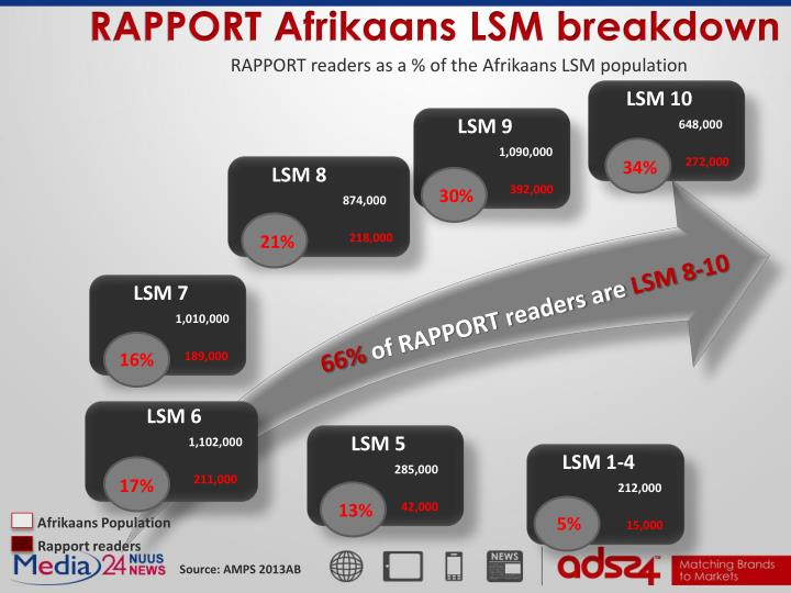 RAPPORT Afrikaans LSM breakdown