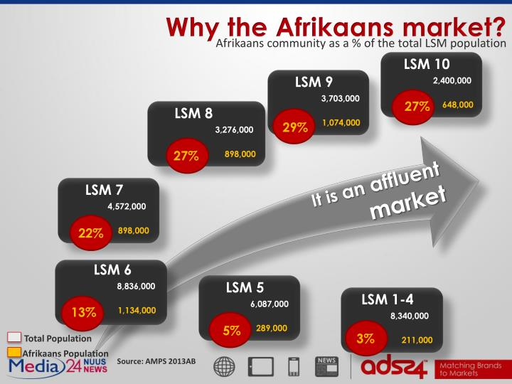 Why the Afrikaans market