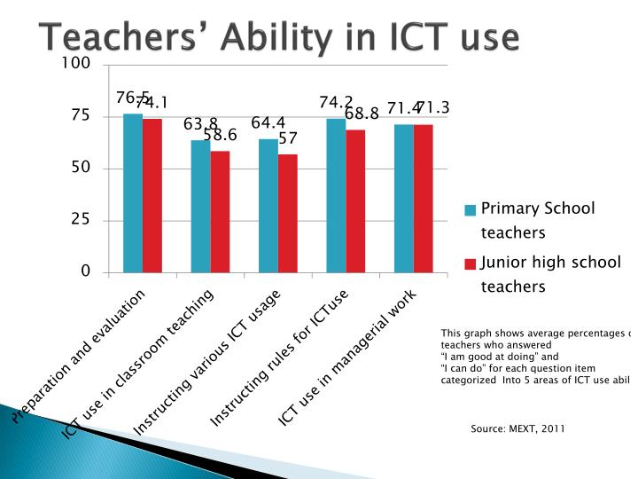 Teachers' Ability in ICT use