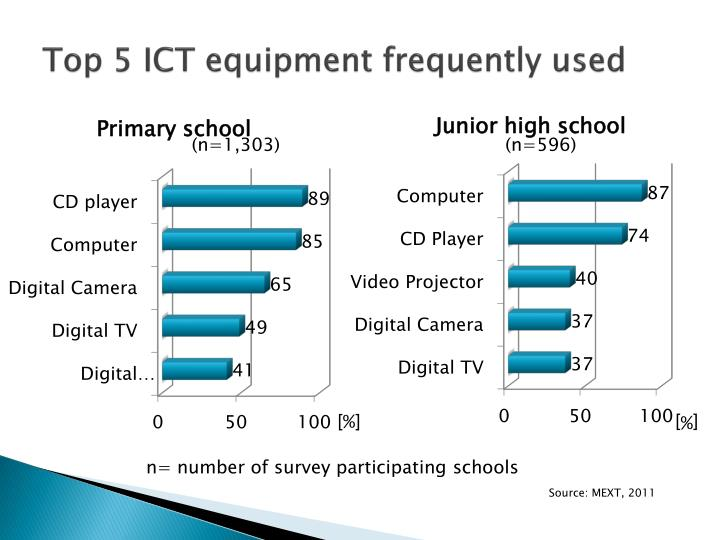 Top 5 ICT equipment frequently used
