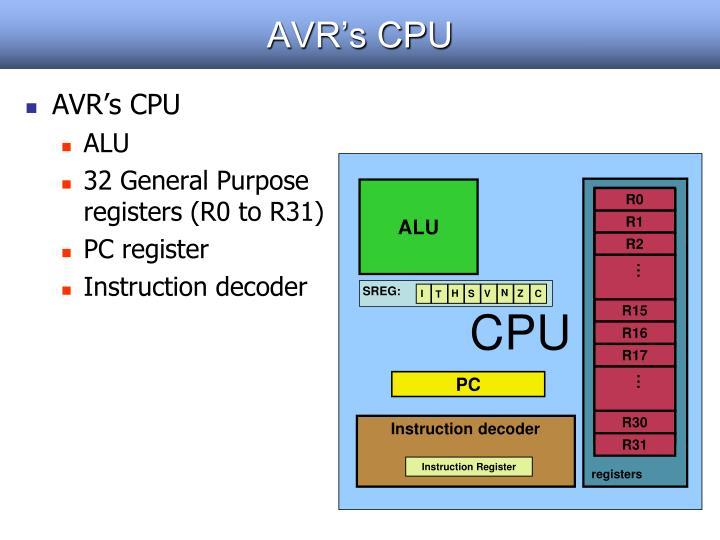AVR's CPU