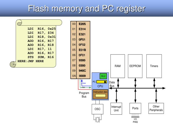 Flash memory and PC register