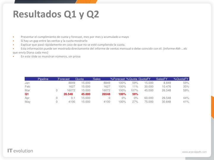 Resultados Q1 y Q2