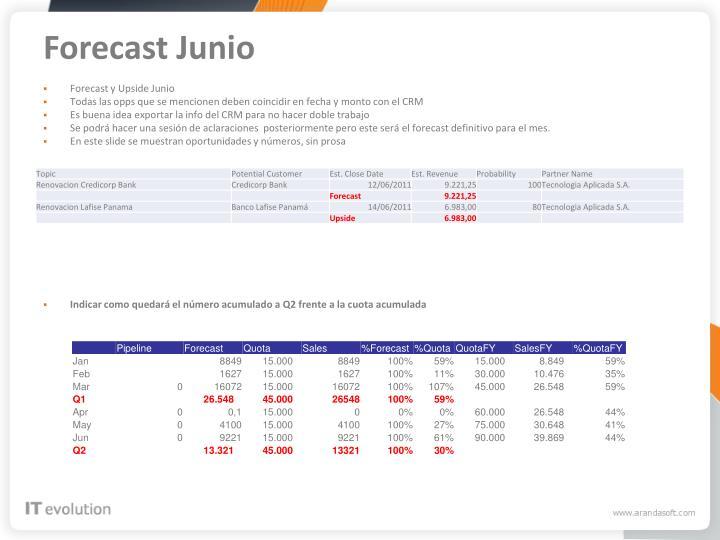 Forecast Junio