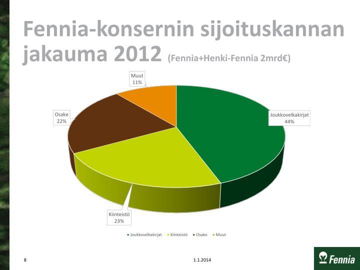 Fennia-konsernin sijoituskannan jakauma 2012