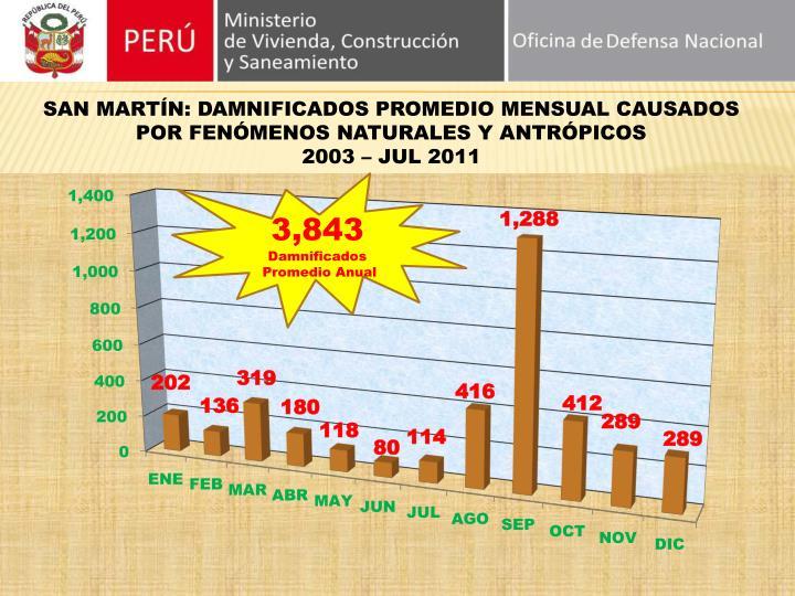 SAN MARTÍN: DAMNIFICADOS PROMEDIO MENSUAL CAUSADOS POR FENÓMENOS NATURALES Y ANTRÓPICOS