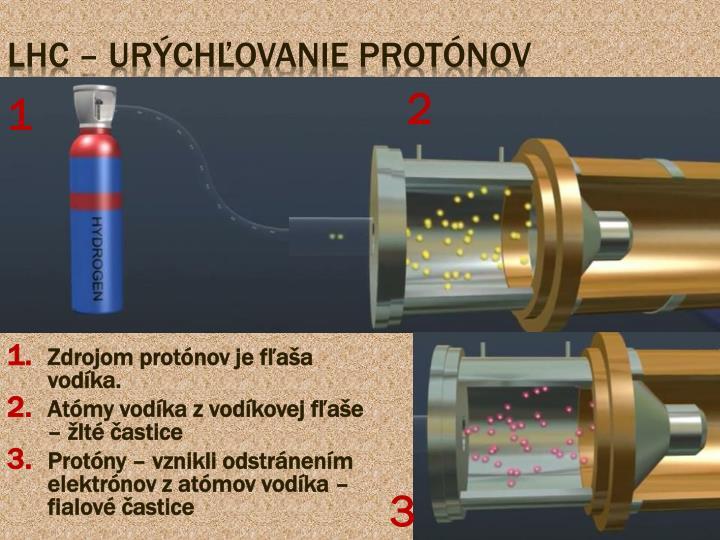 Zdrojom protónov je fľaša vodíka.