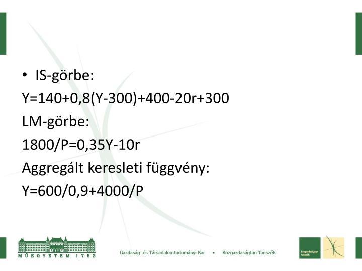 IS-görbe: