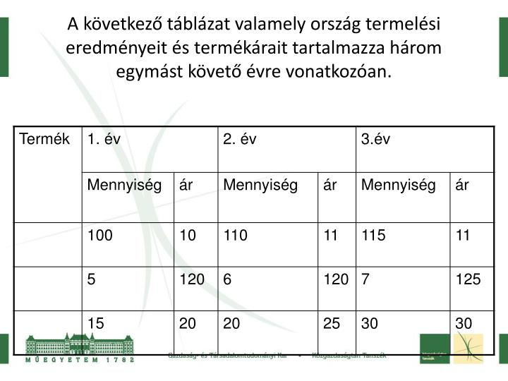 A következő táblázat valamely ország termelési eredményeit és termékárait tartalmazza három egymást követő évre vonatkozóan