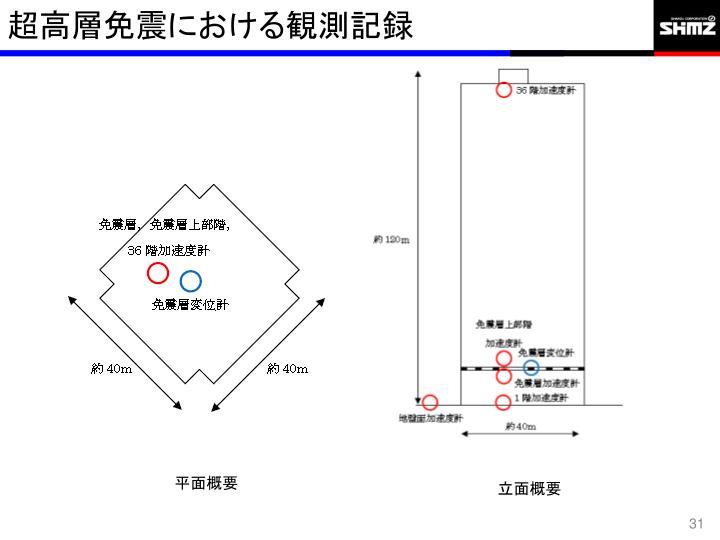 超高層免震における観測記録