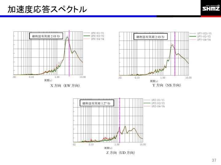 加速度応答スペクトル