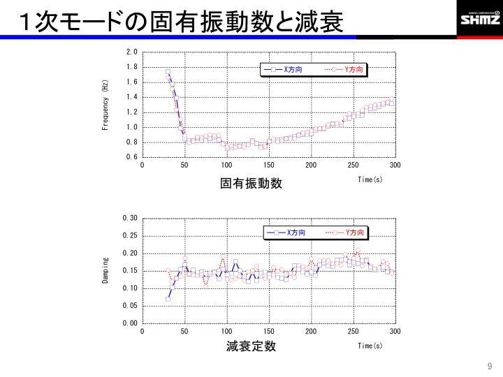 1次モードの固有振動数と減衰