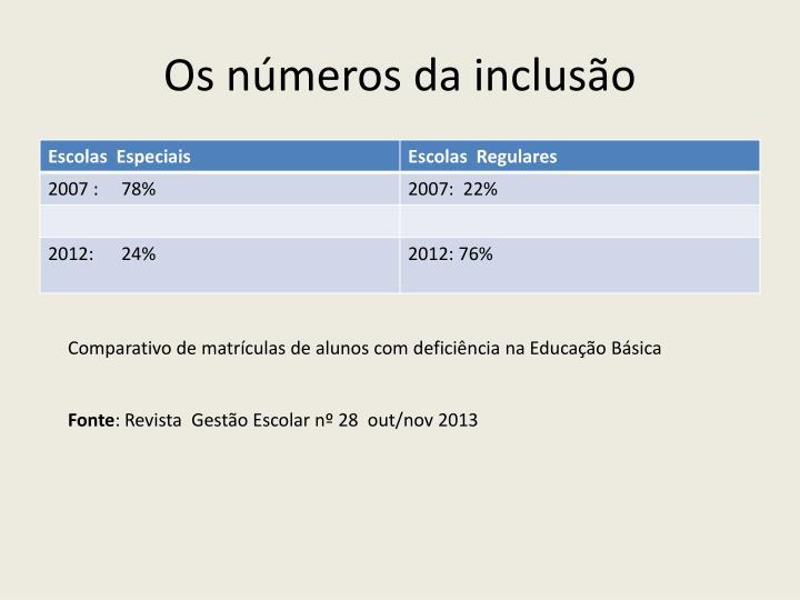 Os números da inclusão
