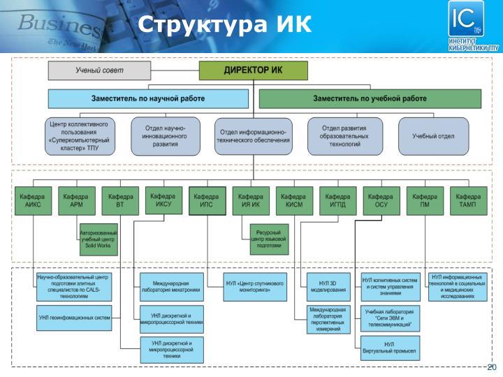 Структура ИК