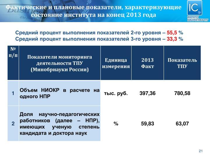 Фактические и плановые показатели, характеризующие состояние института на конец 2013 года
