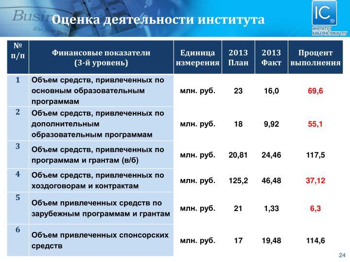 Оценка деятельности института