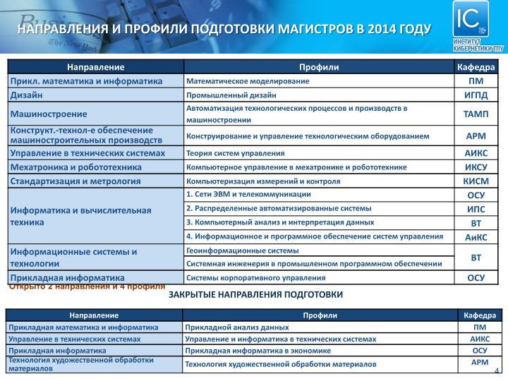 НАПРАВЛЕНИЯ И ПРОФИЛИ ПОДГОТОВКИ МАГИСТРОВ В 2014 ГОДУ