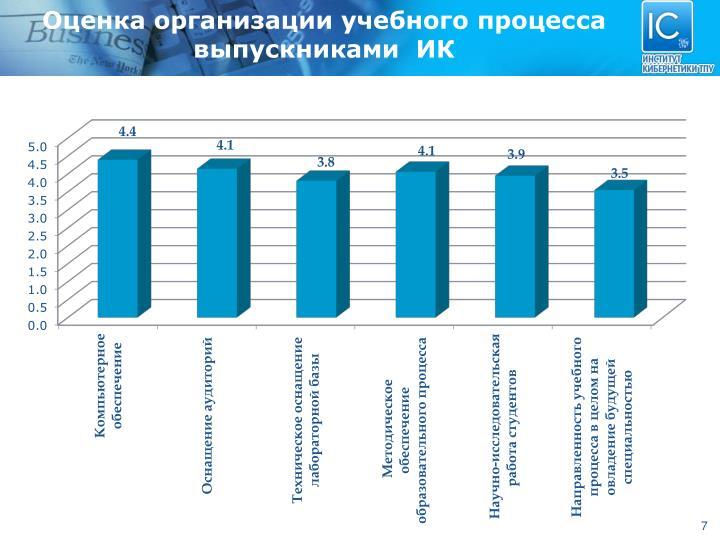 Оценка организации учебного процесса выпускниками  ИК