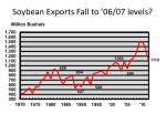 soybean exports fall to 06 07 levels