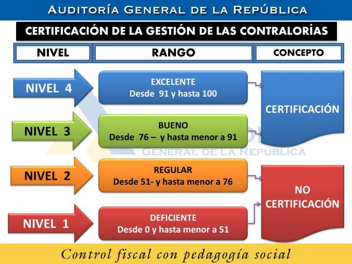 CERTIFICACIÓN DE LA GESTIÓN DE LAS CONTRALORÍAS