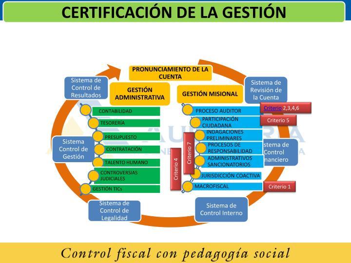CERTIFICACIÓN DE LA GESTIÓN