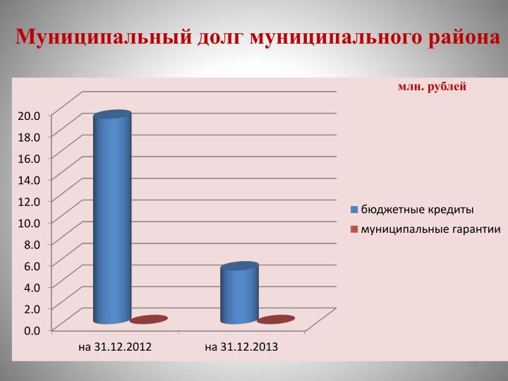 организация межбюджетных трансфертов в российской федерации курсовая