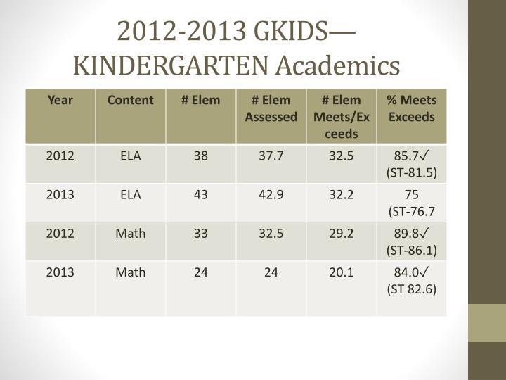 2012-2013 GKIDS—KINDERGARTEN Academics