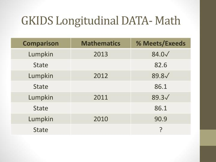 GKIDS Longitudinal DATA- Math