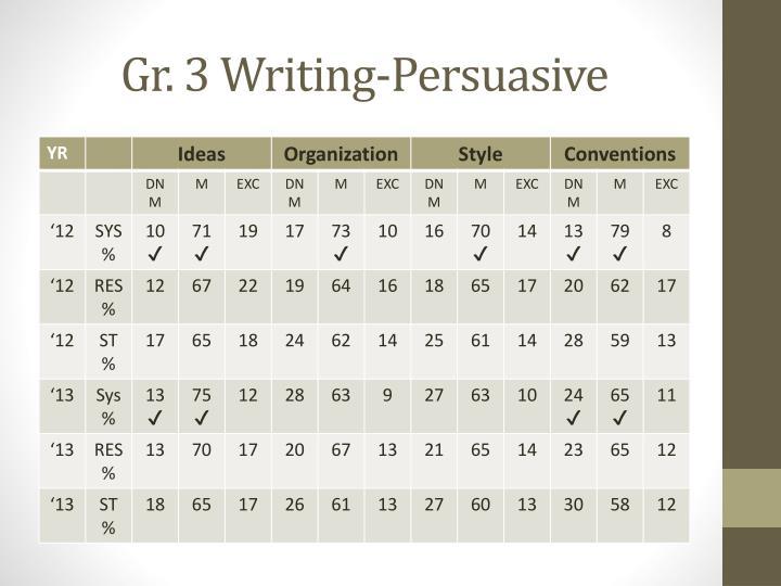 Gr. 3 Writing-Persuasive